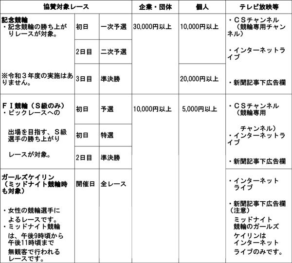 協賛レース対象_表_2021上期-1